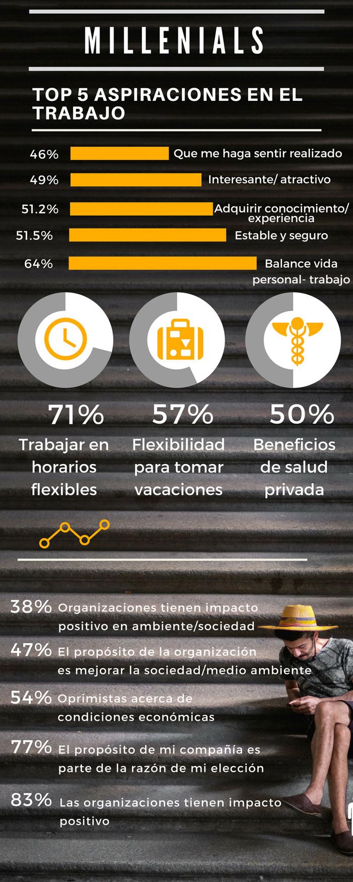 Millenials: Top 5 aspiraciones en el trabajo